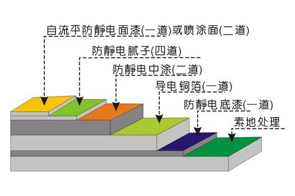 黑龙江环氧导电批土层